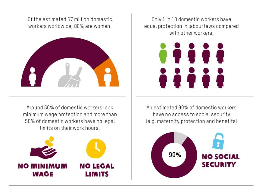 Domestic workers infographic Davos 2020