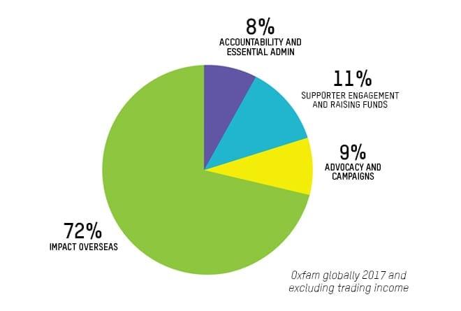 Oxfam Accountability