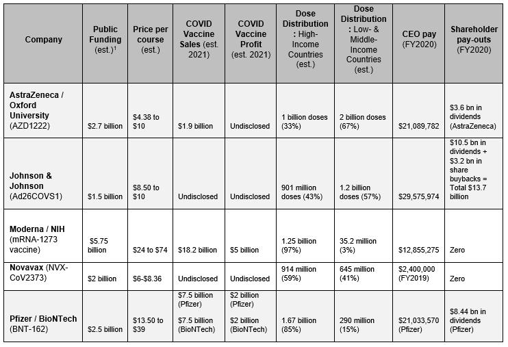 Table: summarizing measurable indicators toward a people's vaccine