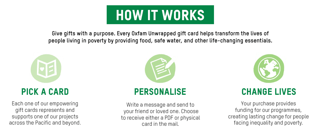 Graphic showing how Oxfam Unwrapped works and the three steps of the process - pick a card, personalise and change lives.